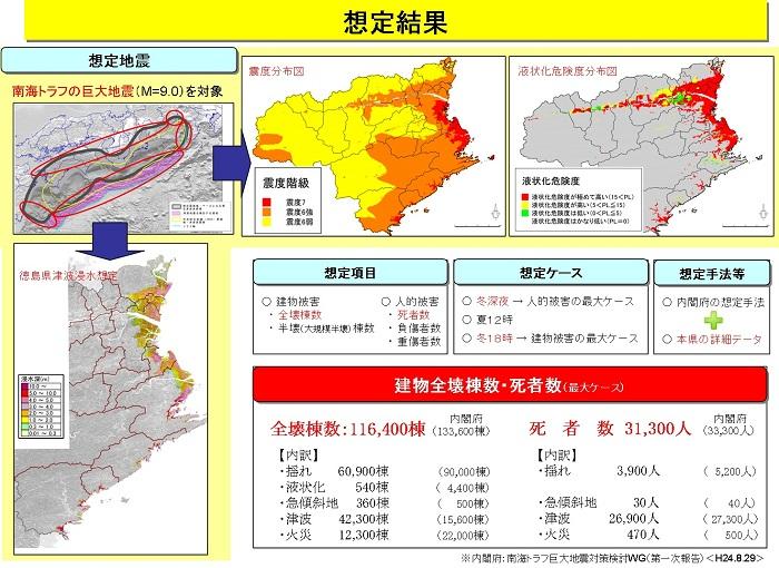 南海 トラフ 地震 予測 日程