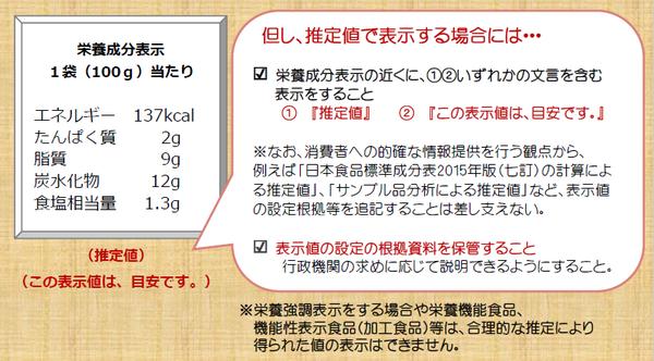 成分 計算 方法 栄養