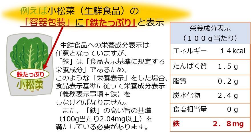 食品 栄養 成分 表示